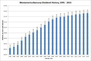 Westamerica Bancorp Dividend Growth