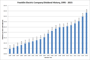 Franklin Electric Dividend Growth
