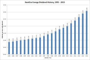 NextEra Energy Dividend History