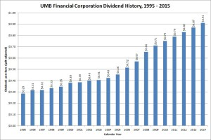 UMB Financial Dividend Growth