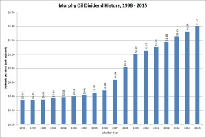 Murphy Oil Dividend Growth