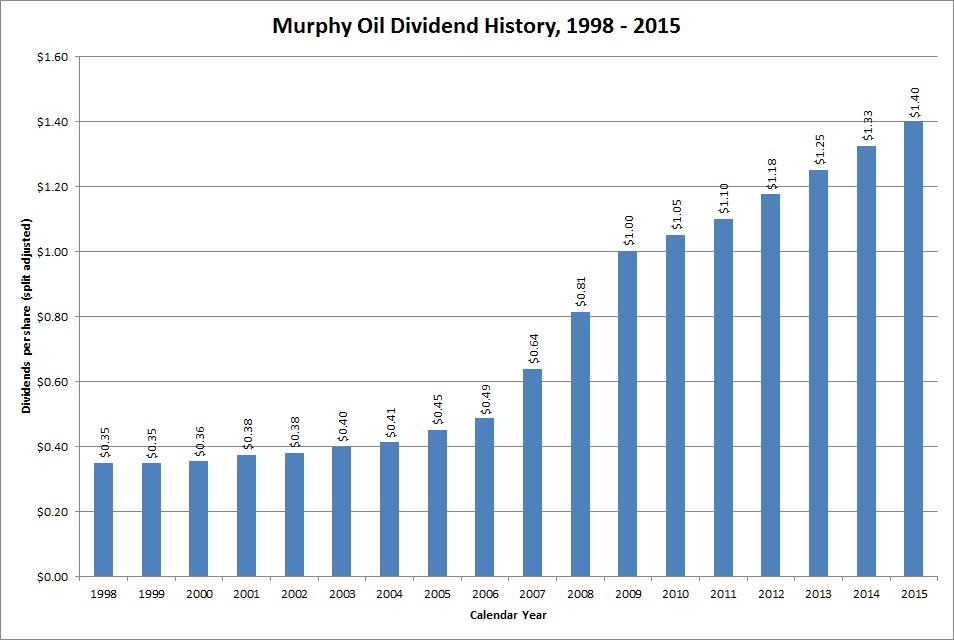 Dividend Growth Stock Overview Murphy Oil Corporation
