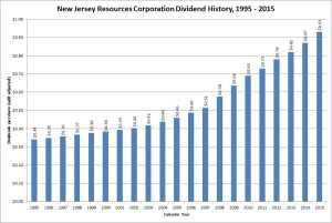 New Jersey Resources Dividend Growth