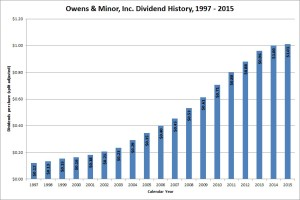 Owens & Minor Dividend Growth