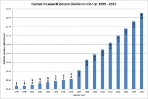 Factset Research Systems Dividend Growth