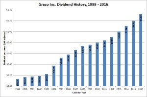 Graco Dividend History