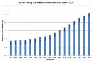 South Jersey Industries Dividend Growth