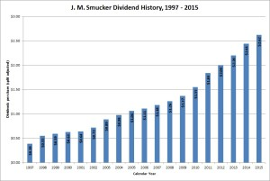 J. M. Smucker Dividends