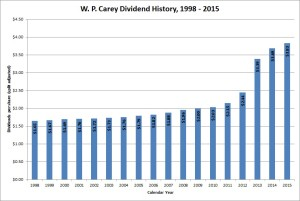 W. P. Carey Dividend Growth