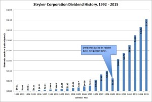 Stryker Corporation Dividend History