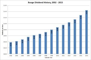 Bunge Limited Dividend History