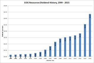 EOG Resources Dividend History