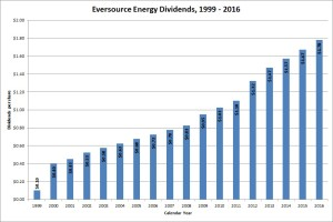 Eversource Energy Dividend Growth