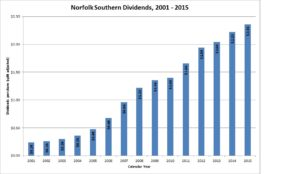 Norfolk Southern Dividends