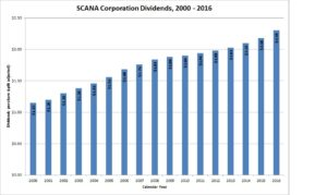 SCANA Dividends