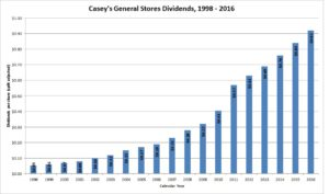 Casey's General Stores Dividends