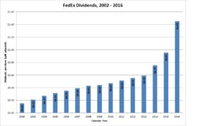FedEx Dividends