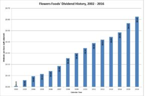 Flowers Foods Dividends