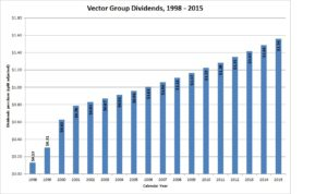 Vector Group Dividends