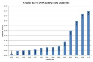 Cracker Barrel Old Country Store Dividends
