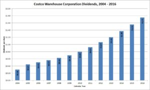 Costco Dividends