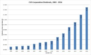 CVS Health Corporation Dividends
