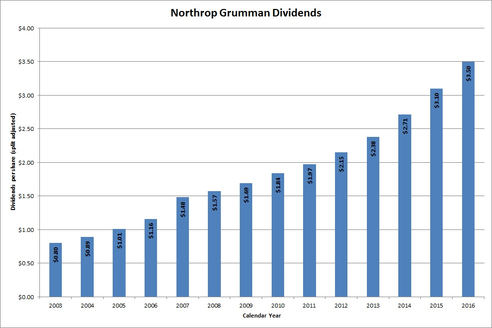 Dividend Growth Stock Overview Northrop Grumman Corporation