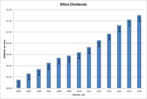 Xilinx Dividends