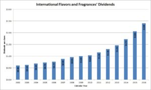 International Flavors and Fragrances Dividends