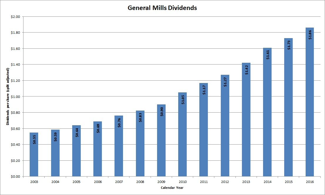 Dividend Growth Stock Overview General Mills