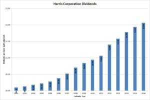 Harris Corporation Dividends