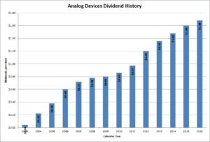 Analog Devices Dividends