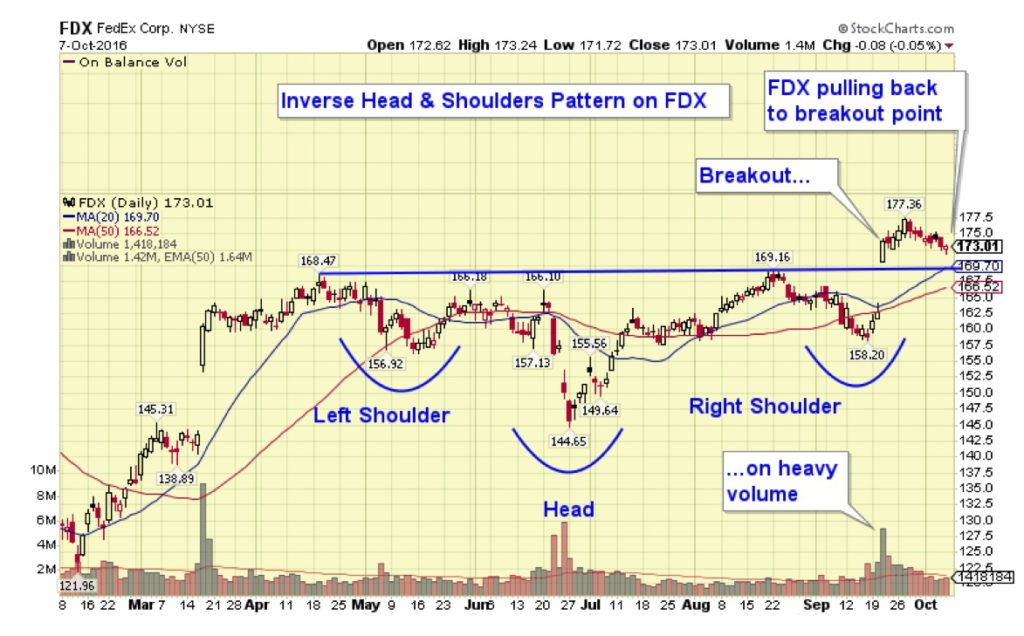 FDX's breakout from its Head & Shoulders pattern preceded IYT's breakout.