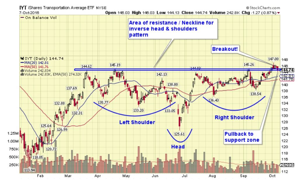 Inverse Head & Shoulders Pattern on IYT