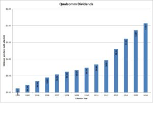 Qualcomm Dividends