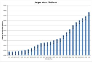 Badger Meter Dividends