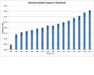 National Health Investors Dividends
